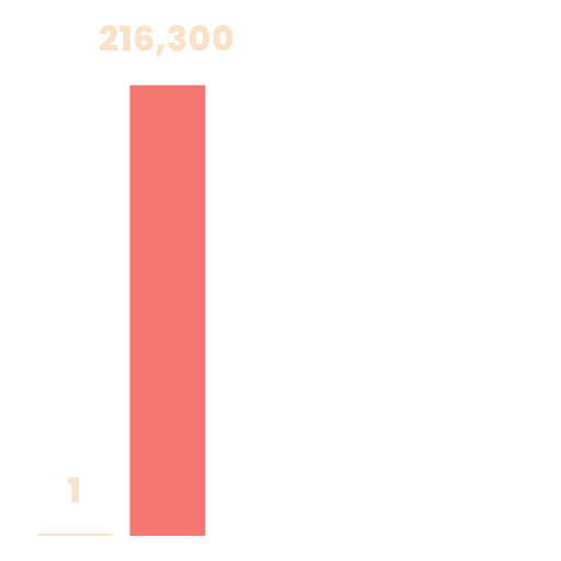 There's only 1 missionary for every 216 thousand people