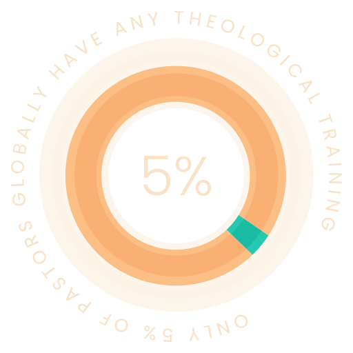 Only 5% pastors globally have any theological training